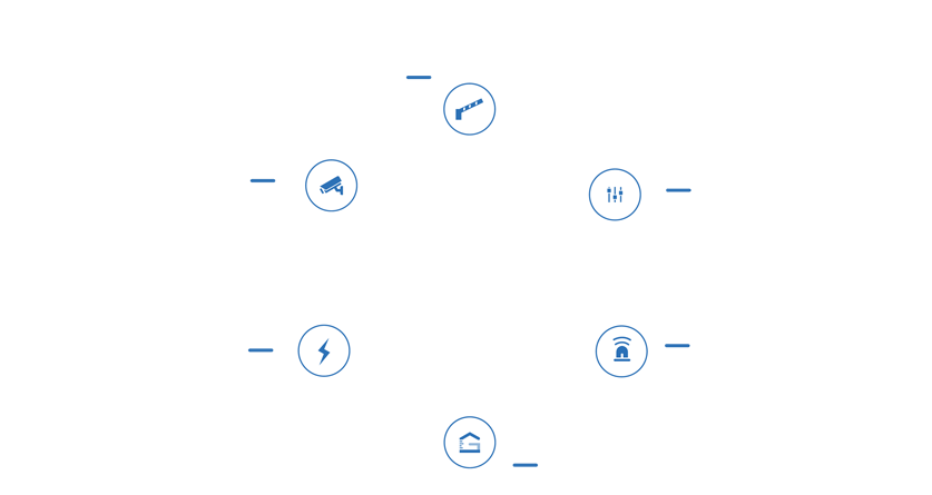 360 Degrees of Security System Integration